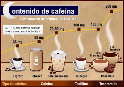 infografia con tazas y contenido en cafeina